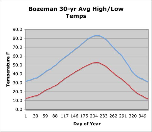 Daily Highs/Lows in Bozeman, MT 1971-2000