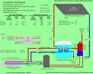 Home energy system overview on the evening of December 31